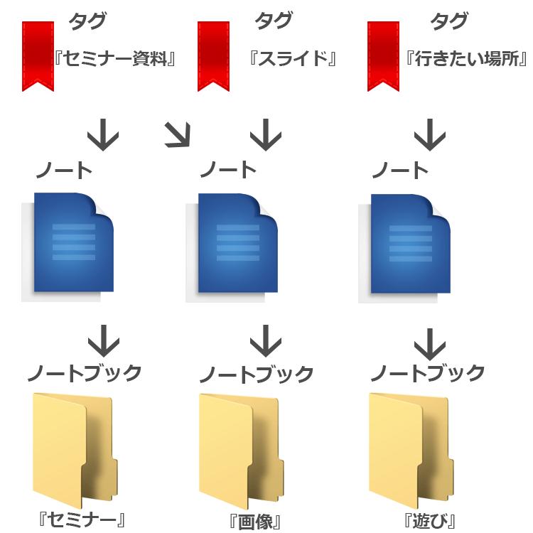 Evernote 基本構造の画像