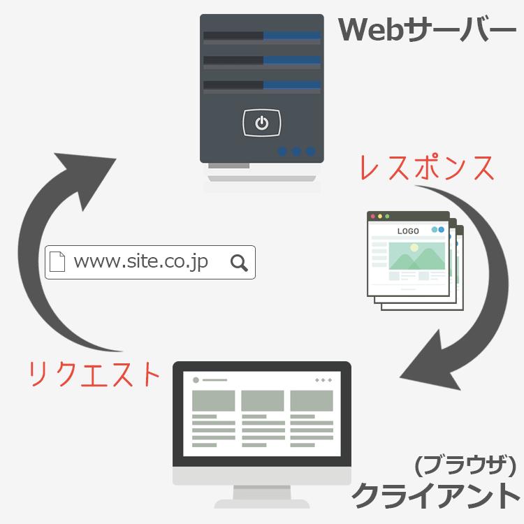 インターネット概念図