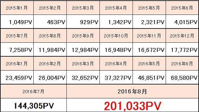 20万PV到達記念
